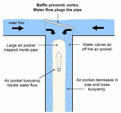 Revolutionary Syphonic Drainage Gutter Pumper